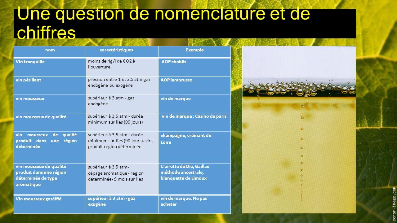 Une question de nomenclature et de chiffres nomcaractéristiquesExemple Vin tranquille moins de 4g/l de CO2 à l'ouverture AOP chablis vin pétillant pression entre 1 et 2,5 atm gaz endogène ou exogène AOP lambrusco vin mousseux supérieur à 3 atm - gaz endogène vin de marque vin mousseux de qualité supérieur à 3,5 atm - durée minimum sur lies (90 jours) vin de marque : Casino de paris vin mousseux de qualité produit dans une région déterminée supérieur à 3,5 atm - durée minimum sur lies (90 jours).