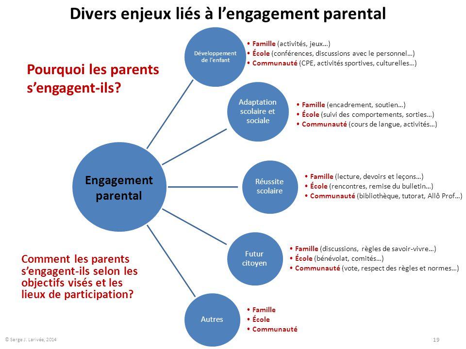 Divers enjeux liés à l'engagement parental Développement de l'enfant Famille (activités, jeux…) École (conférences, discussions avec le personnel…) Co