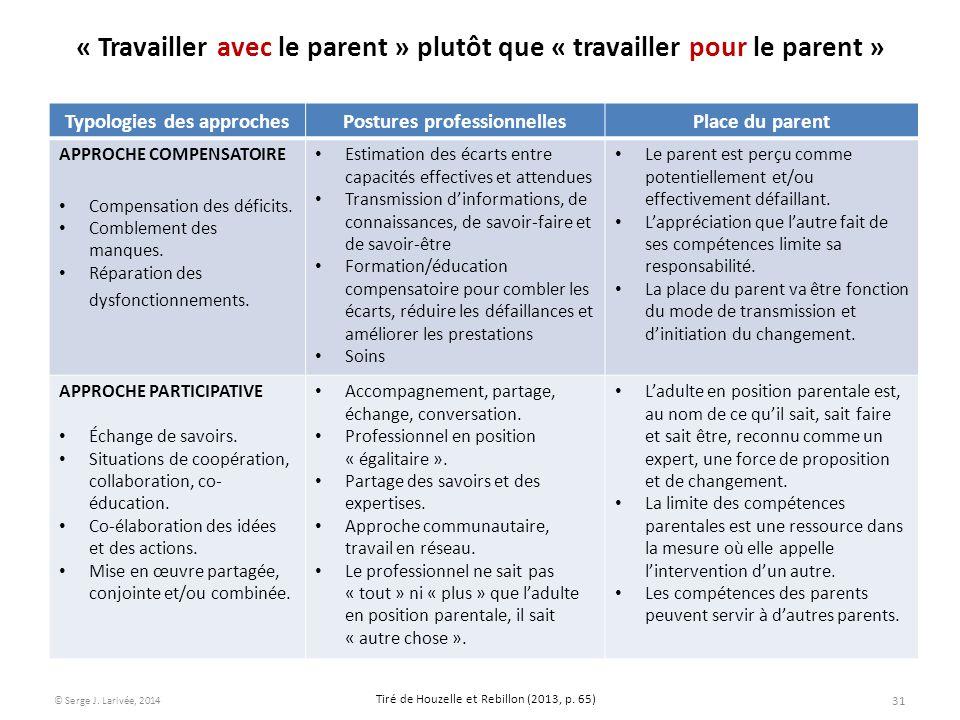 « Travailler avec le parent » plutôt que « travailler pour le parent » Typologies des approchesPostures professionnellesPlace du parent APPROCHE COMPE