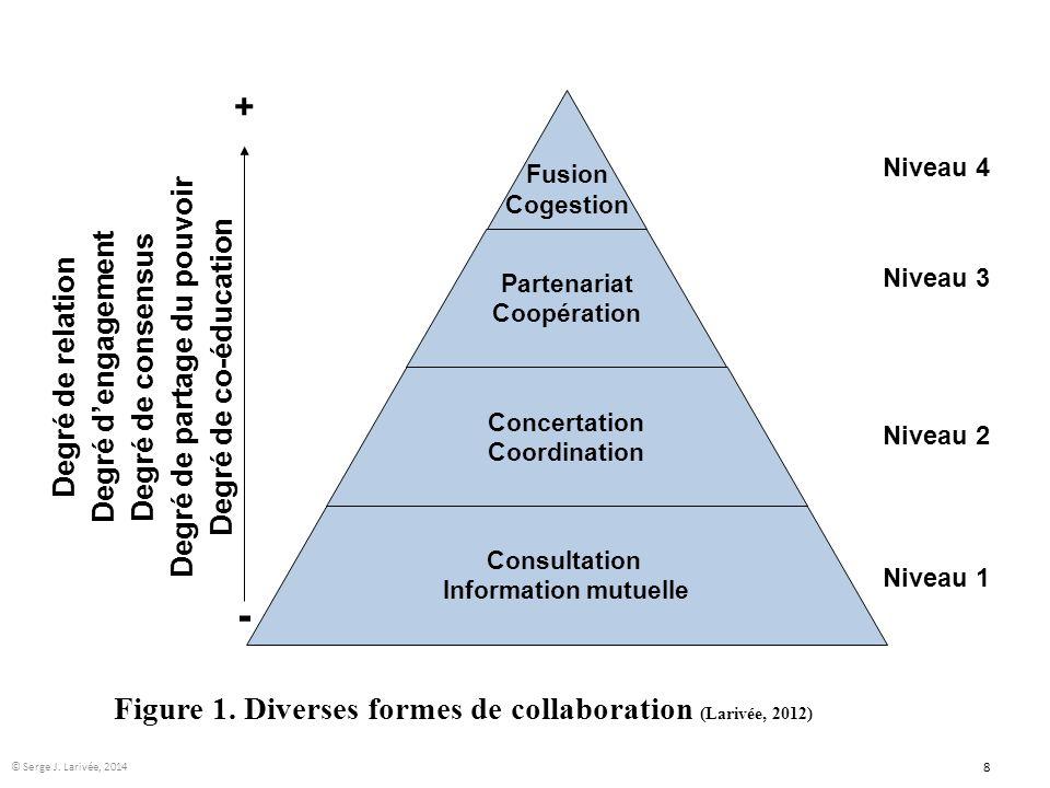 Fusion Cogestion Partenariat Coopération Concertation Coordination Consultation Information mutuelle Figure 1. Diverses formes de collaboration (Lariv