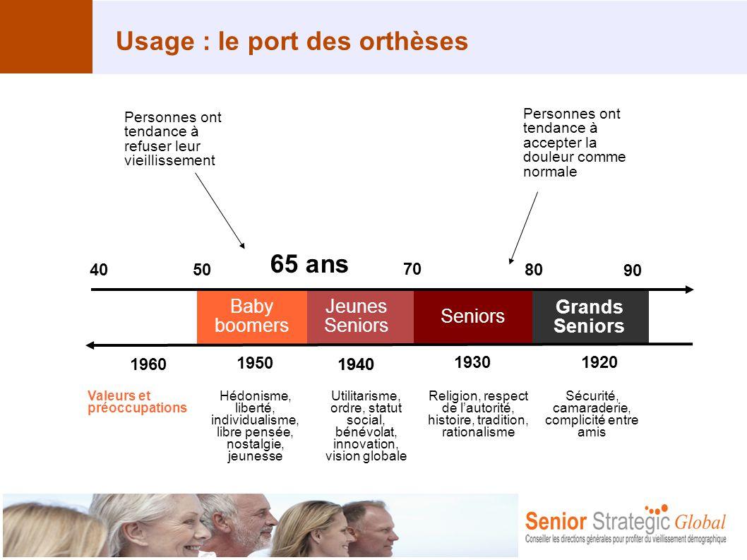 Usage : le port des orthèses Jeunes Seniors Grands Seniors Baby boomers 65 ans 70 80 90 4050 1960 1950 1940 19301920 Valeurs et préoccupations Hédonis