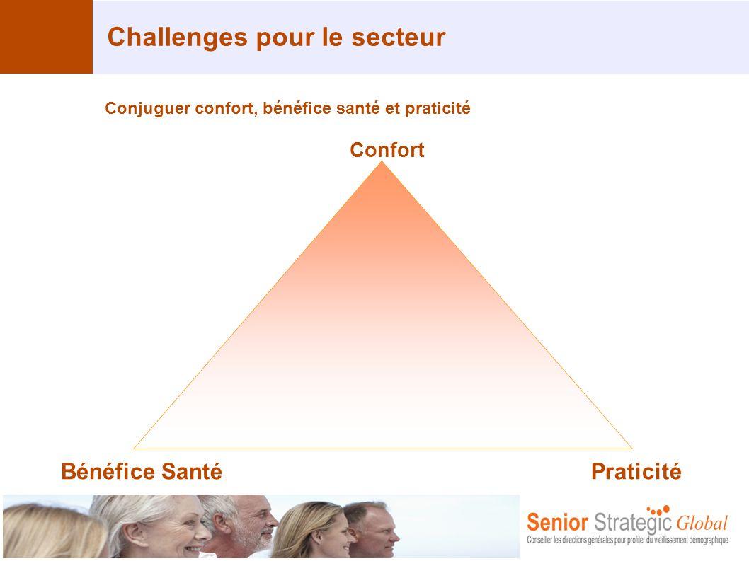 Challenges pour le secteur Conjuguer confort, bénéfice santé et praticité Confort PraticitéBénéfice Santé