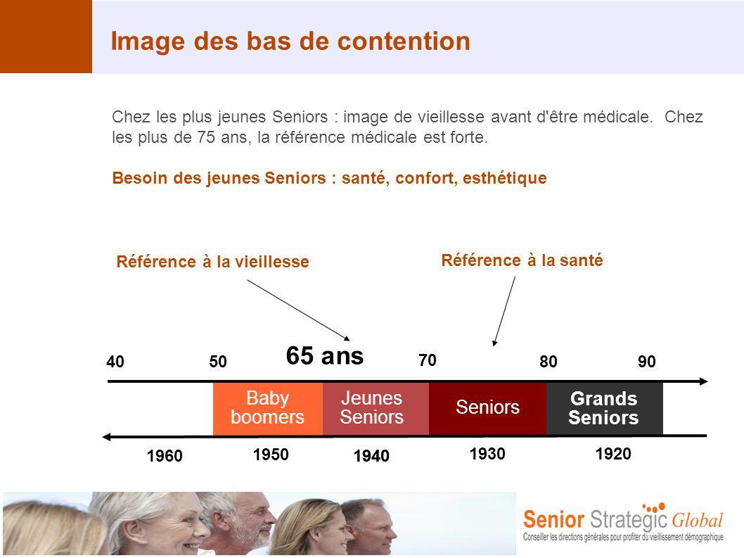 w Image des bas de contention Chez les plus jeunes Seniors : image de vieillesse avant d'être médicale. Chez les plus de 75 ans, la référence médicale