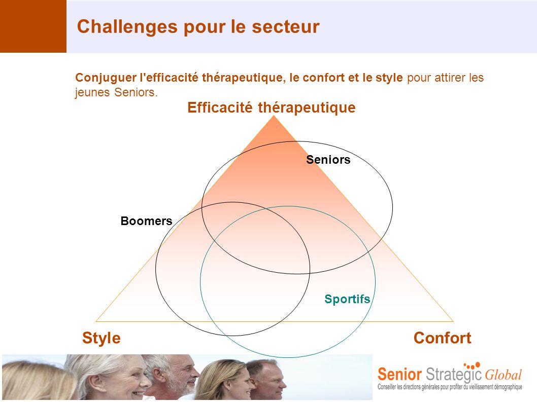 Challenges pour le secteur Conjuguer l'efficacité thérapeutique, le confort et le style pour attirer les jeunes Seniors. Efficacité thérapeutique Boom
