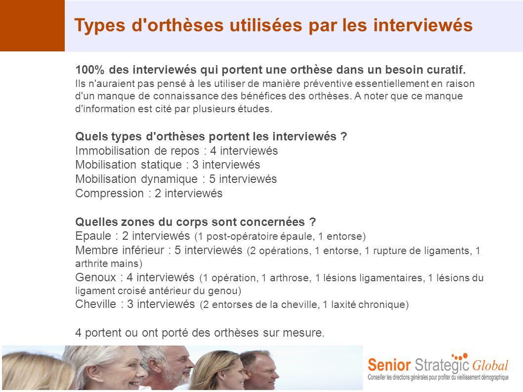 Types d'orthèses utilisées par les interviewés 100% des interviewés qui portent une orthèse dans un besoin curatif. Ils n'auraient pas pensé à les uti