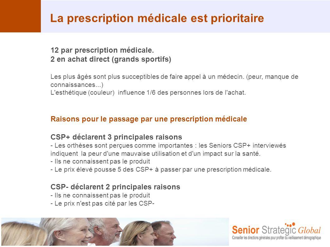 La prescription médicale est prioritaire 12 par prescription médicale. 2 en achat direct (grands sportifs) Les plus âgés sont plus succeptibles de fai