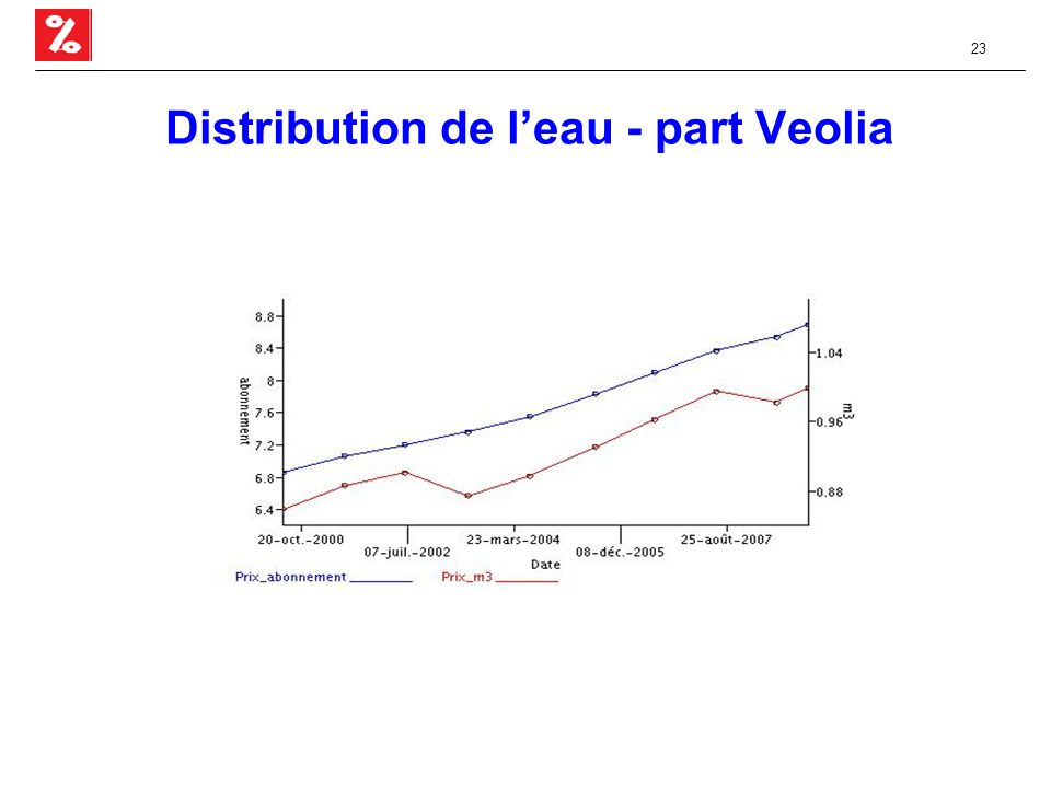 23 Distribution de l'eau - part Veolia