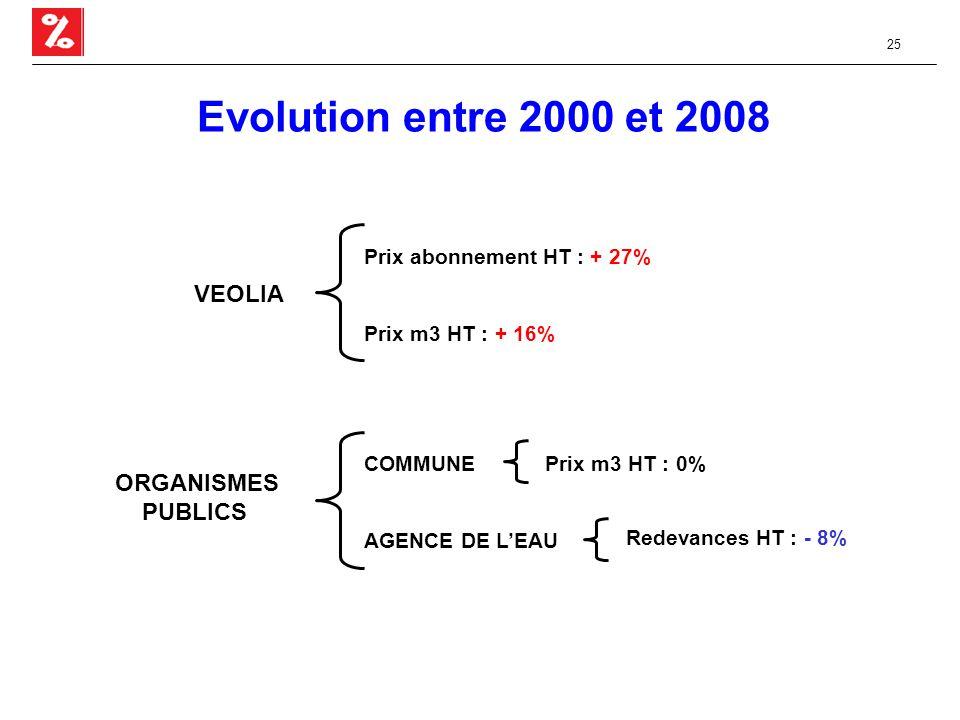 25 Evolution entre 2000 et 2008 VEOLIA ORGANISMES PUBLICS Prix abonnement HT : + 27% Prix m3 HT : + 16% COMMUNE AGENCE DE L'EAU Prix m3 HT : 0% Redevances HT : - 8%