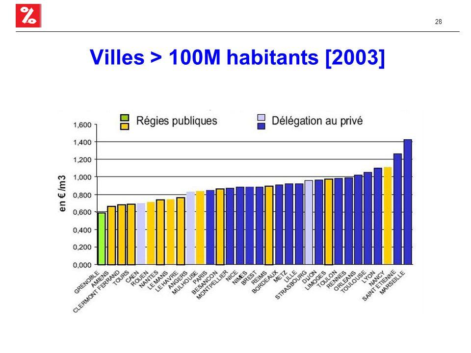 28 Villes > 100M habitants [2003]