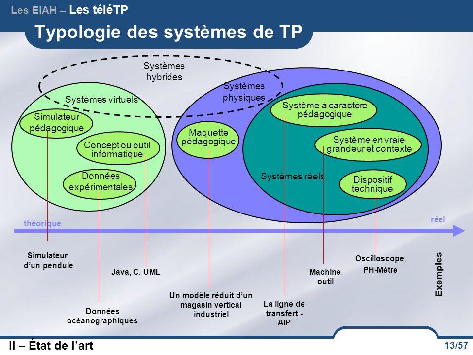 13/57 Systèmes physiques Typologie des systèmes de TP réel théorique Systèmes réels Systèmes virtuels Systèmes hybrides Concept ou outil informatique