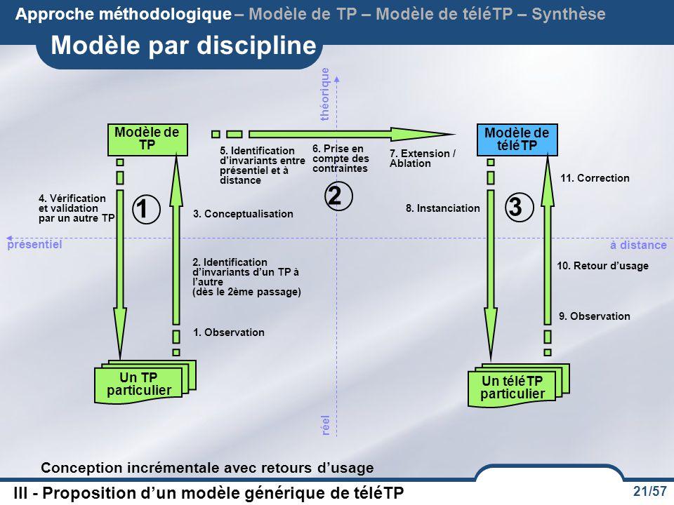 21/57 Modèle par discipline III - Proposition d'un modèle générique de téléTP Approche méthodologique – Modèle de TP – Modèle de téléTP – Synthèse Conception incrémentale avec retours d'usage réel présentiel théorique 1.