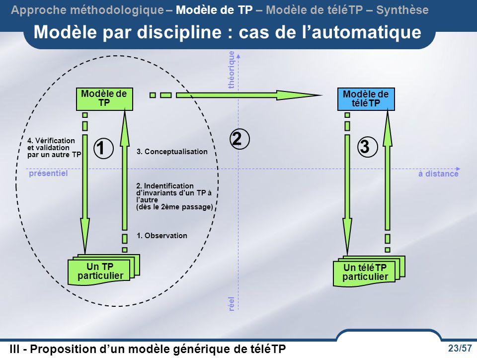 23/57 Modèle par discipline : cas de l'automatique Approche méthodologique – Modèle de TP – Modèle de téléTP – Synthèse III - Proposition d'un modèle