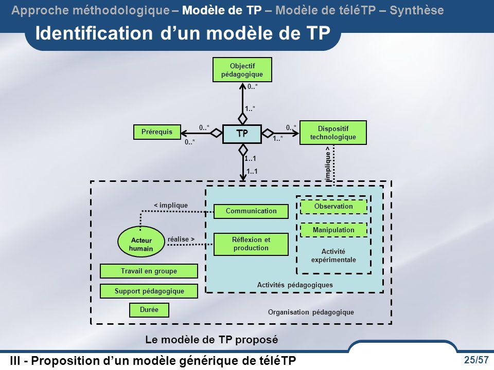 25/57 Identification d'un modèle de TP Le modèle de TP proposé 0..* TP Objectif pédagogique Dispositif technologique Prérequis 0..* 1..* 0..* Organisa
