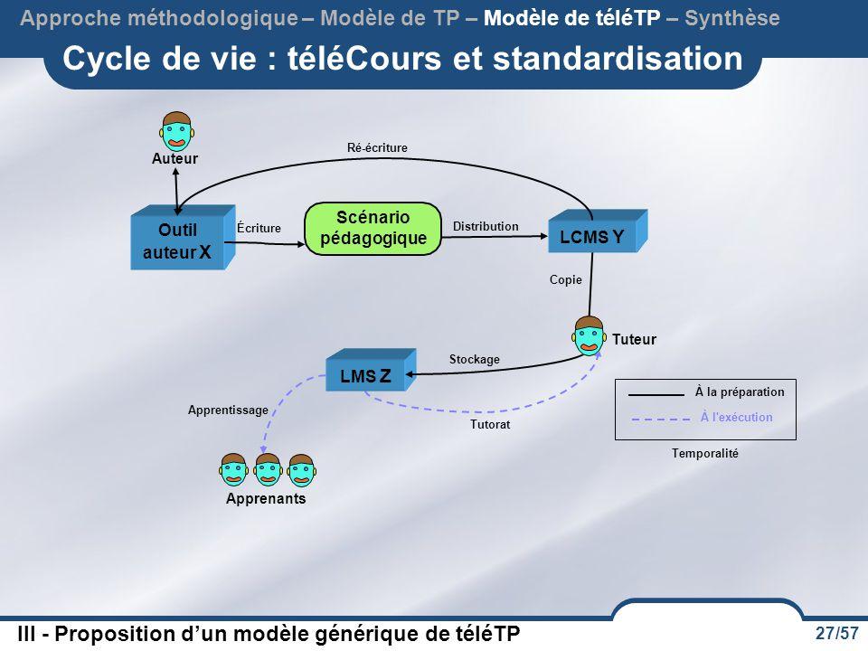 27/57 Cycle de vie : téléCours et standardisation Approche méthodologique – Modèle de TP – Modèle de téléTP – Synthèse III - Proposition d'un modèle g