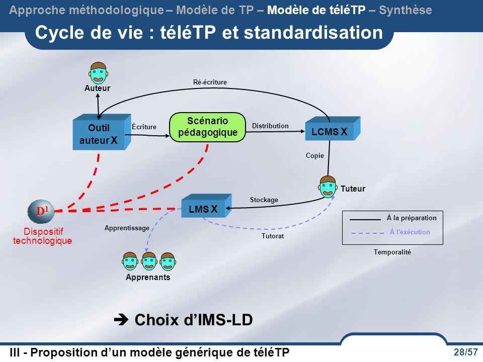 28/57 Cycle de vie : téléTP et standardisation Approche méthodologique – Modèle de TP – Modèle de téléTP – Synthèse  Choix d'IMS-LD III - Proposition