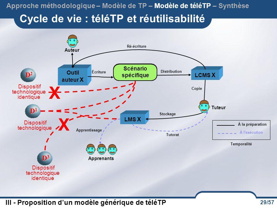 29/57 Cycle de vie : téléTP et réutilisabilité Approche méthodologique – Modèle de TP – Modèle de téléTP – Synthèse X D2D2D2D2 Dispositif technologiqu