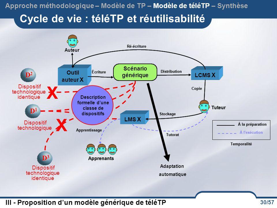 30/57 Cycle de vie : téléTP et réutilisabilité Approche méthodologique – Modèle de TP – Modèle de téléTP – Synthèse Scénario générique Description for