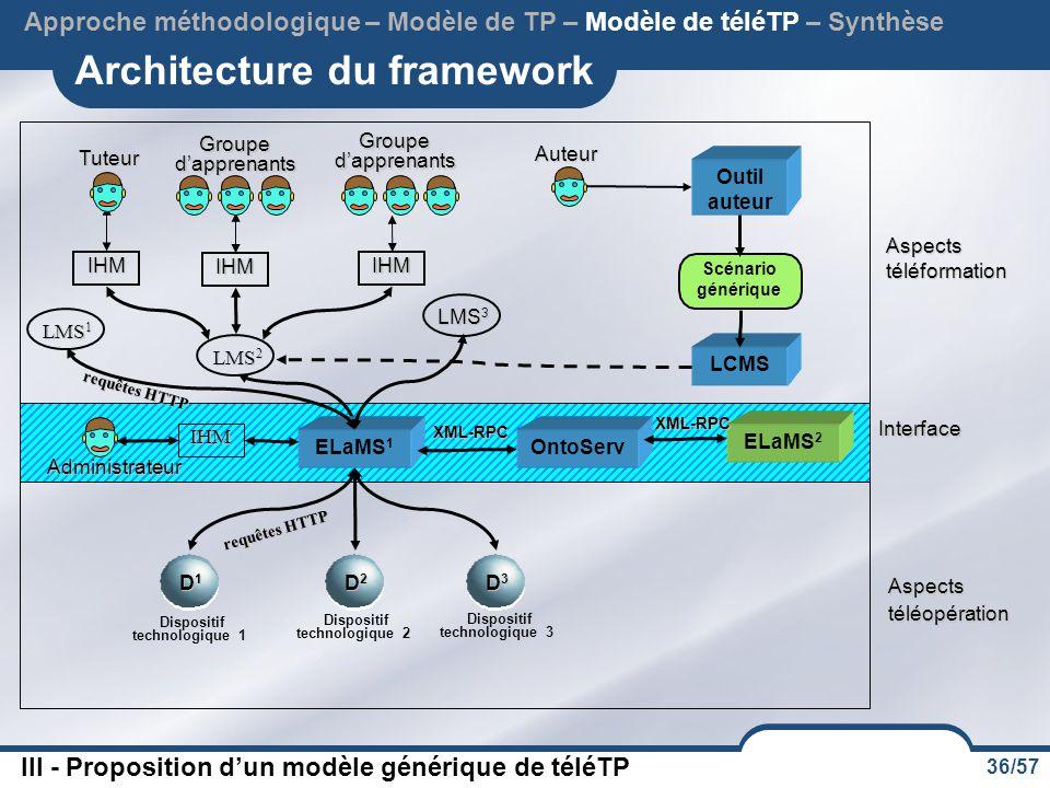 36/57 Architecture du framework Interface Aspects téléopération Aspects téléformation Approche méthodologique – Modèle de TP – Modèle de téléTP – Synthèse Dispositif technologique 1 D1D1D1D1 D2D2D2D2 D3D3D3D3 Dispositif technologique 2 Dispositif technologique 3 LCMS LMS 1 LMS 3 LMS 2 IHM Groupe d'apprenants IHM IHM Tuteur Auteur Outil auteur Scénario générique III - Proposition d'un modèle générique de téléTP ELaMS 1 requêtes HTTP XML-RPC IHM Administrateur OntoServ ELaMS 2 XML-RPC requêtes HTTP
