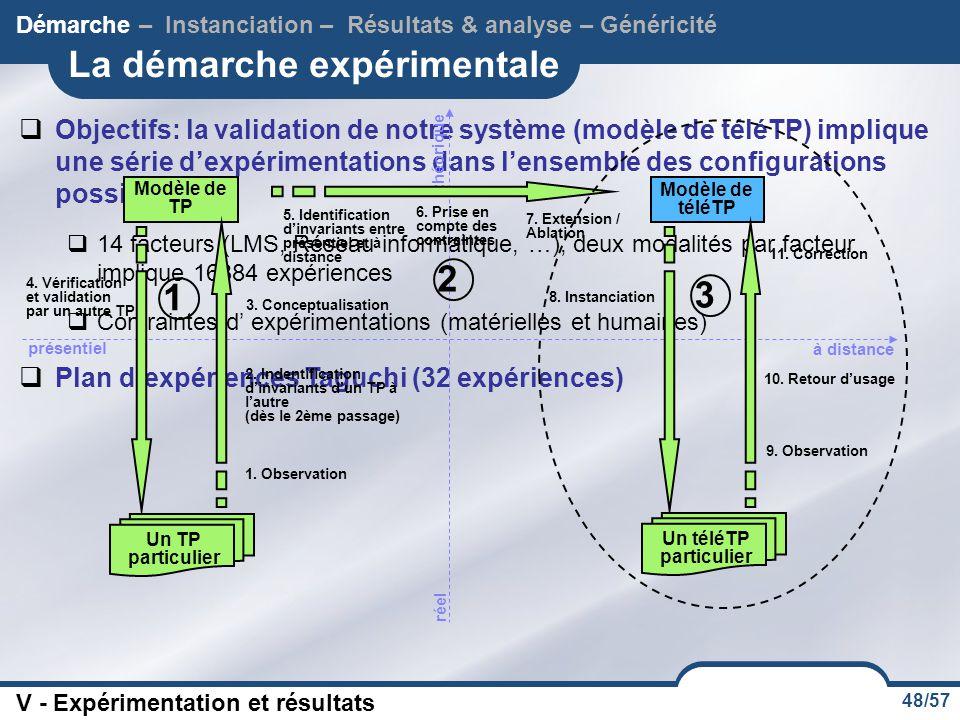 48/57 La démarche expérimentale  Objectifs: la validation de notre système (modèle de téléTP) implique une série d'expérimentations dans l'ensemble des configurations possibles  14 facteurs (LMS, Réseau informatique, …), deux modalités par facteur implique 16384 expériences  Contraintes d' expérimentations (matérielles et humaines) Démarche – Instanciation – Résultats & analyse – Généricité V - Expérimentation et résultats  Plan d'expériences Taguchi (32 expériences) théorique réel présentiel 1.