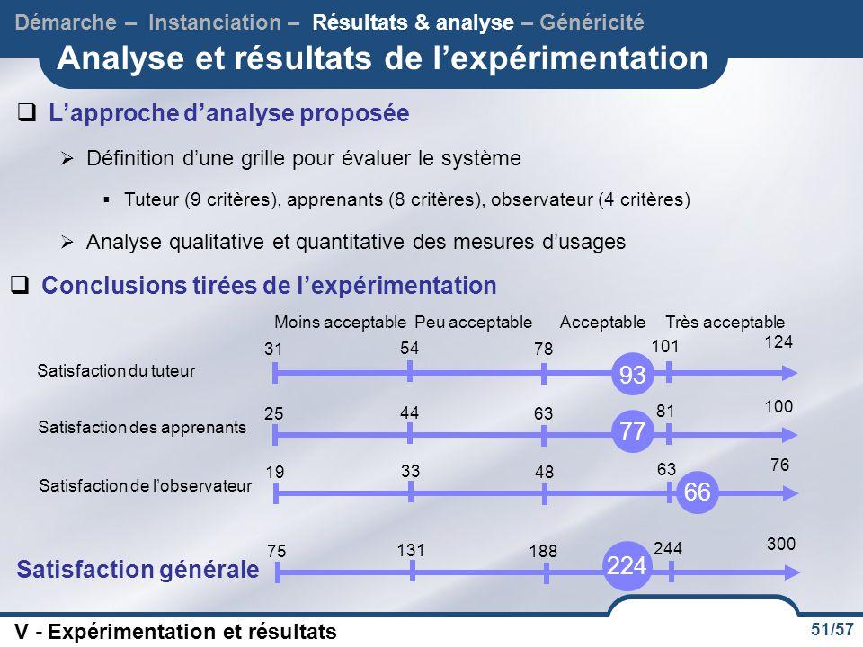 51/57 Analyse et résultats de l'expérimentation  L'approche d'analyse proposée  Définition d'une grille pour évaluer le système  Tuteur (9 critères), apprenants (8 critères), observateur (4 critères)  Analyse qualitative et quantitative des mesures d'usages Démarche – Instanciation – Résultats & analyse – Généricité V - Expérimentation et résultats  Conclusions tirées de l'expérimentation Moins acceptablePeu acceptableAcceptableTrès acceptable Satisfaction du tuteur 31 54 78 101 124 93 Satisfaction des apprenants 25 44 63 81 100 77 Satisfaction de l'observateur 19 33 48 63 76 66 Satisfaction générale 75188 244 300 131 224