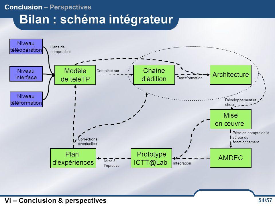 54/57 Bilan : schéma intégrateur Modèle de téléTP Niveau téléformation Niveau téléopération Niveau interface Chaîne d'édition Complété par Architectur
