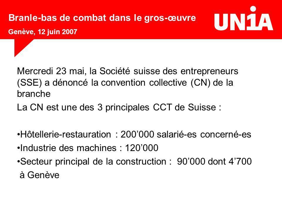 Mercredi 23 mai, la Société suisse des entrepreneurs (SSE) a dénoncé la convention collective (CN) de la branche La CN est une des 3 principales CCT d