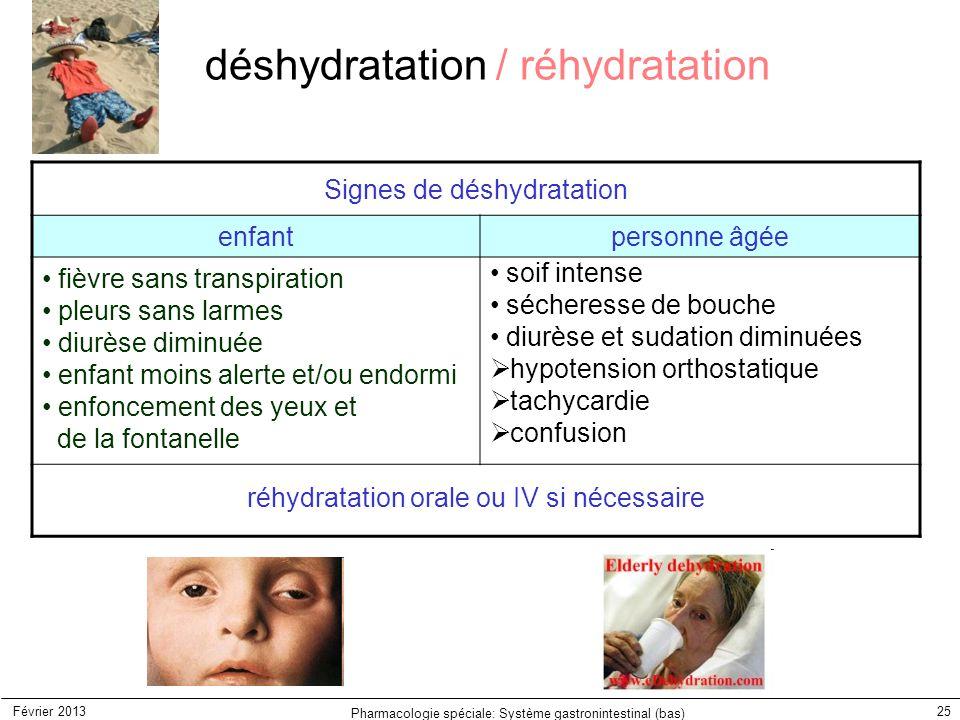 Février 2013 Pharmacologie spéciale: Système gastronintestinal (bas) 25 Signes de déshydratation enfantpersonne âgée fièvre sans transpiration pleurs