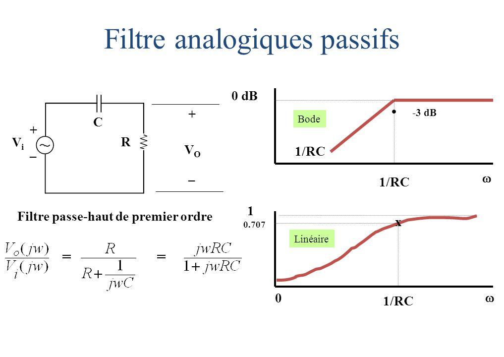 C R ViVi VOVO + _ + _ Filtre passe-haut de premier ordre Filtre analogiques passifs 0 dB..