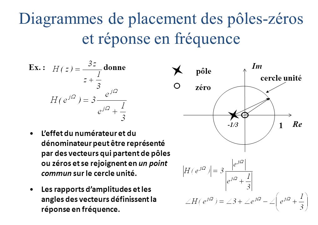 Ex. : donne L'effet du numérateur et du dénominateur peut être représenté par des vecteurs qui partent de pôles ou zéros et se rejoignent en un point
