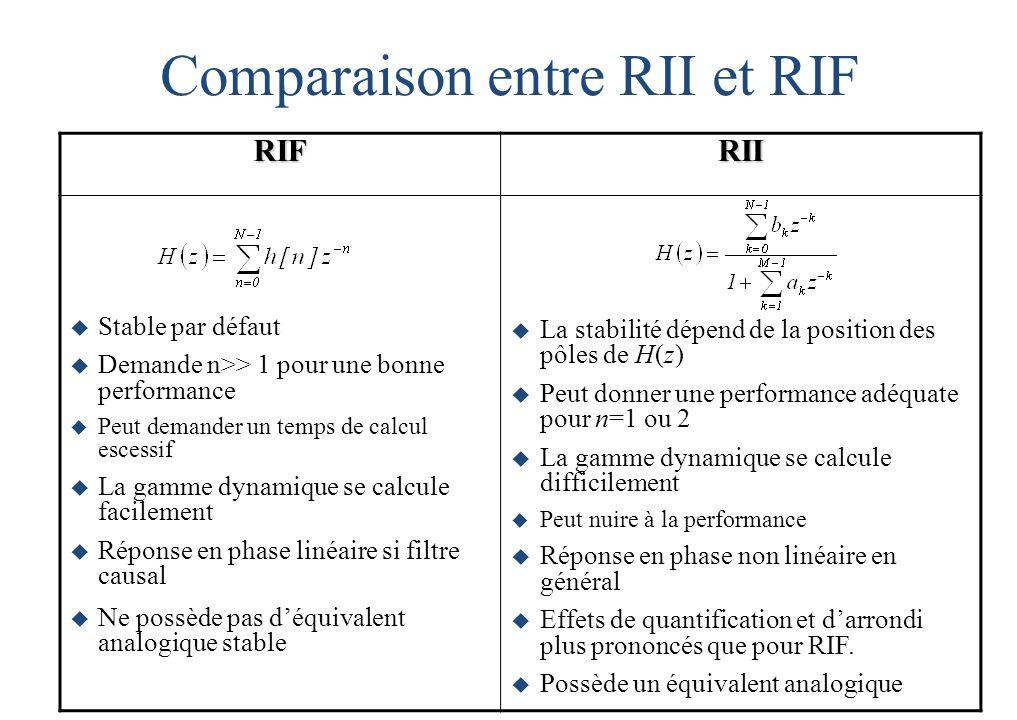 Comparaison entre RII et RIF RIFRII  Stable par défaut  Demande n>> 1 pour une bonne performance  Peut demander un temps de calcul escessif  La gamme dynamique se calcule facilement  Réponse en phase linéaire si filtre causal  Ne possède pas d'équivalent analogique stable  La stabilité dépend de la position des pôles de H(z)  Peut donner une performance adéquate pour n=1 ou 2  La gamme dynamique se calcule difficilement  Peut nuire à la performance  Réponse en phase non linéaire en général  Effets de quantification et d'arrondi plus prononcés que pour RIF.