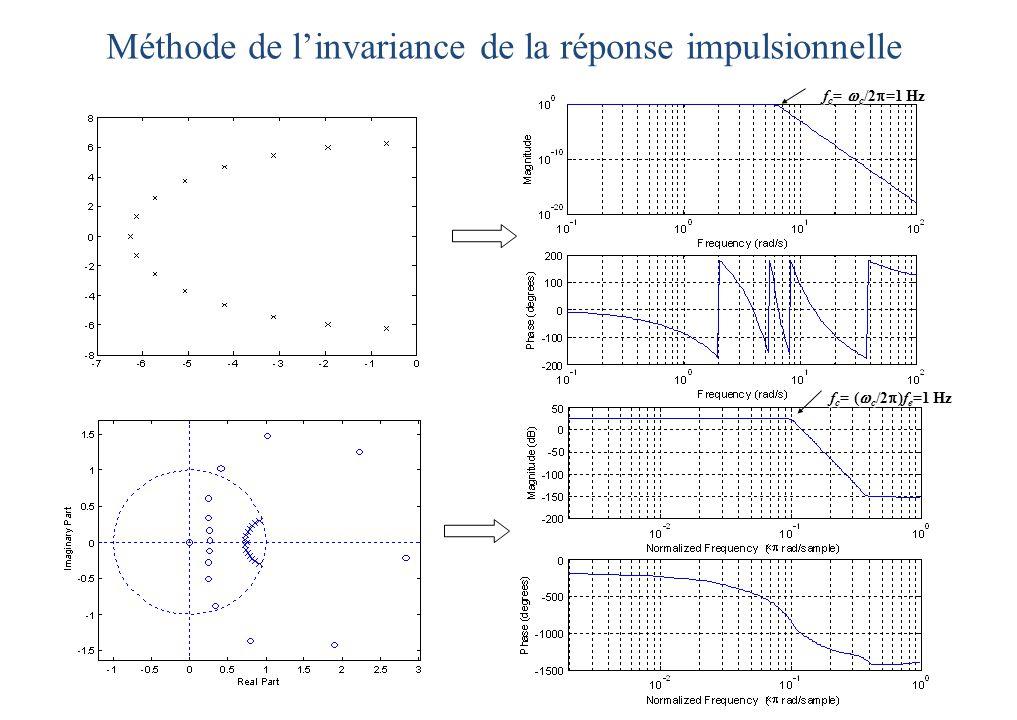 f c =  c /2  =1 Hz f c =  (  c /2  )=1 Hz f c =  (  c /2  )f e =1 Hz Méthode de l'invariance de la réponse impulsionnelle