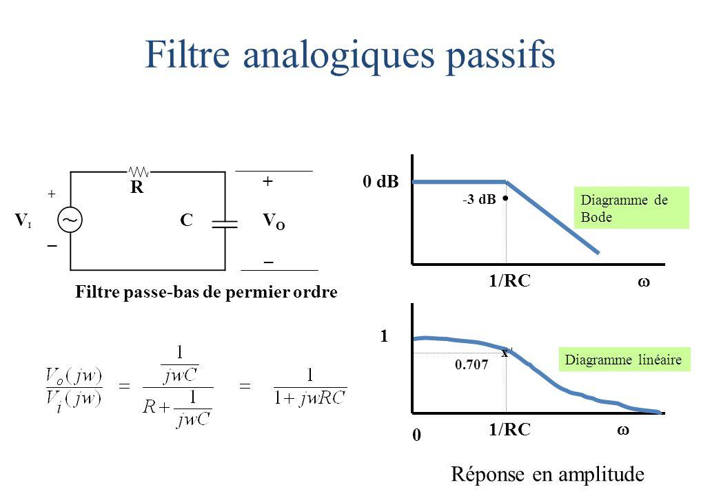 R CVIVI VOVO + _ + _ Filtre passe-bas de permier ordre Filtre analogiques passifs 0 dB 1   0 1/RC Diagramme de Bode Diagramme linéaire.