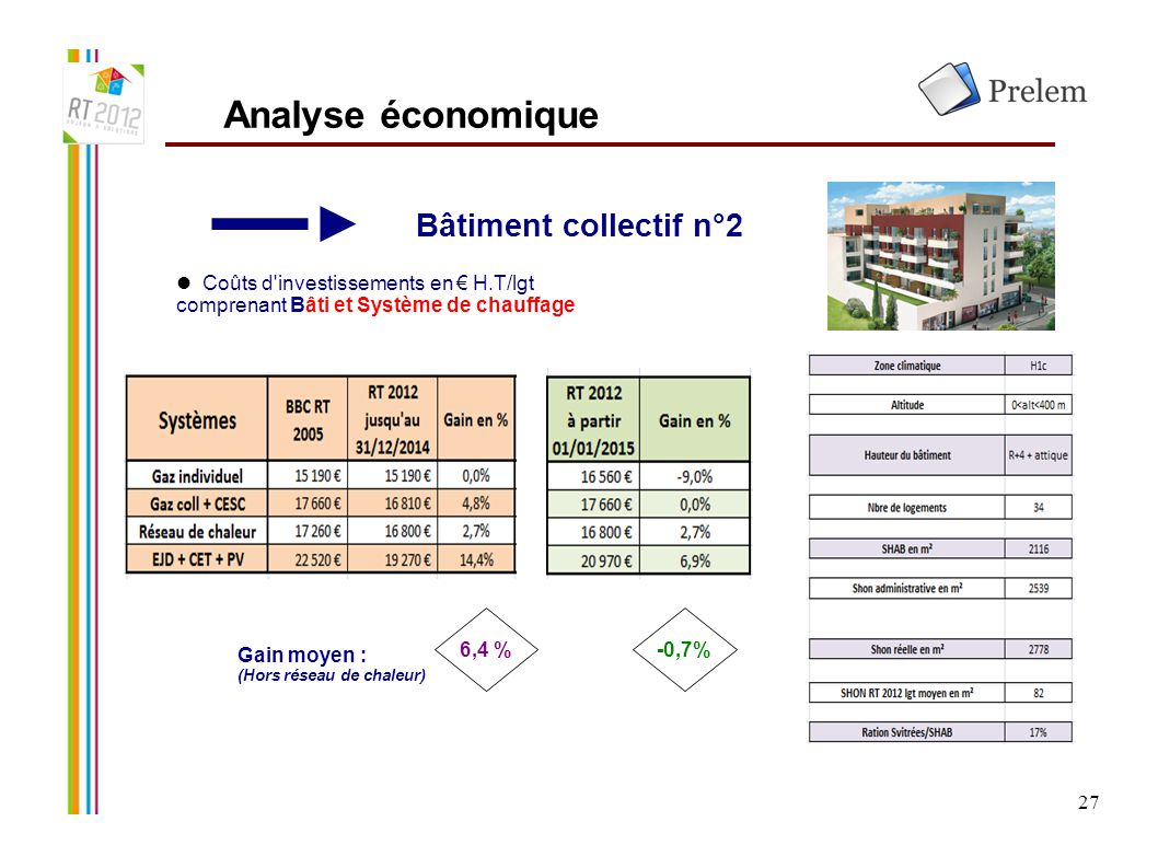 27 Bâtiment collectif n°2 Analyse économique Coûts d'investissements en € H.T/lgt comprenant Bâti et Système de chauffage Gain moyen : (Hors réseau de