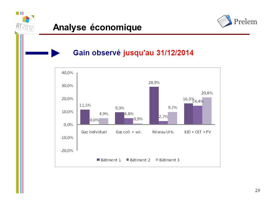 29 Analyse économique Gain observé jusqu'au 31/12/2014