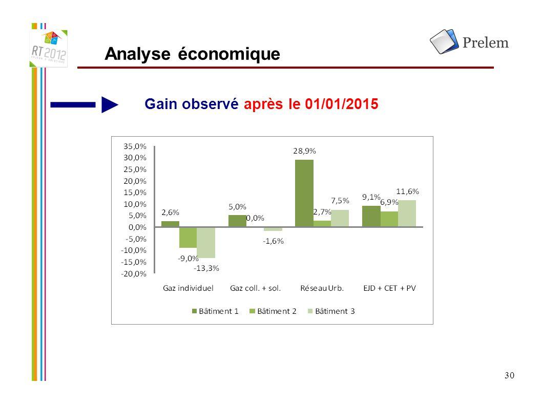 30 Analyse économique Gain observé après le 01/01/2015