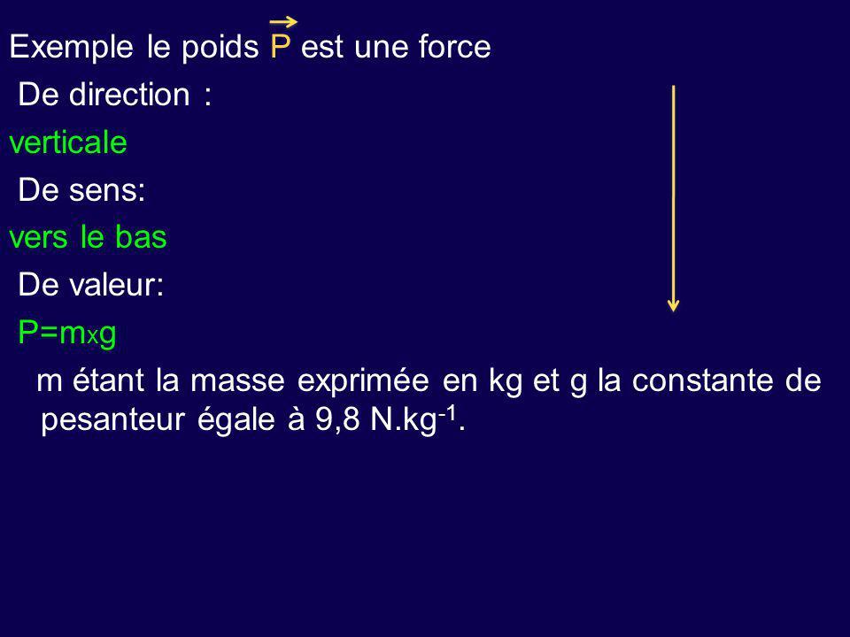 Exemple le poids P est une force De direction : verticale De sens: vers le bas De valeur: P=m x g m étant la masse exprimée en kg et g la constante de