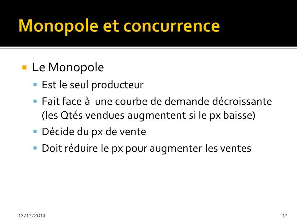  Le Monopole  Est le seul producteur  Fait face à une courbe de demande décroissante (les Qtés vendues augmentent si le px baisse)  Décide du px de vente  Doit réduire le px pour augmenter les ventes 13/12/201412