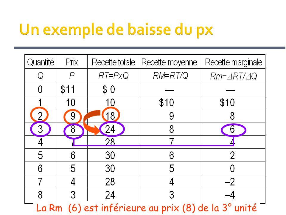 La Rm (6) est inférieure au prix (8) de la 3° unité