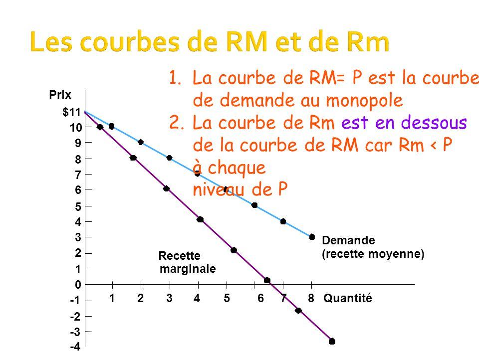  La recette marginale Rm du monopole est tj < au prix P de la dernière unité vendue  La Qté demandée augmente qd le prix baisse  => Qd le monopole baisse le px juste assez pour vendre une unité de plus (unité marginale),  La Rm est la différence entre:  le prix P de l'unité supplémentaire vendue,  moins la baisse de recette sur les unités précédentes vendues moins cher  => Donc la Recette marginale est < au px de l' unité marginale (supplémentaire) vendue 13/12/201420
