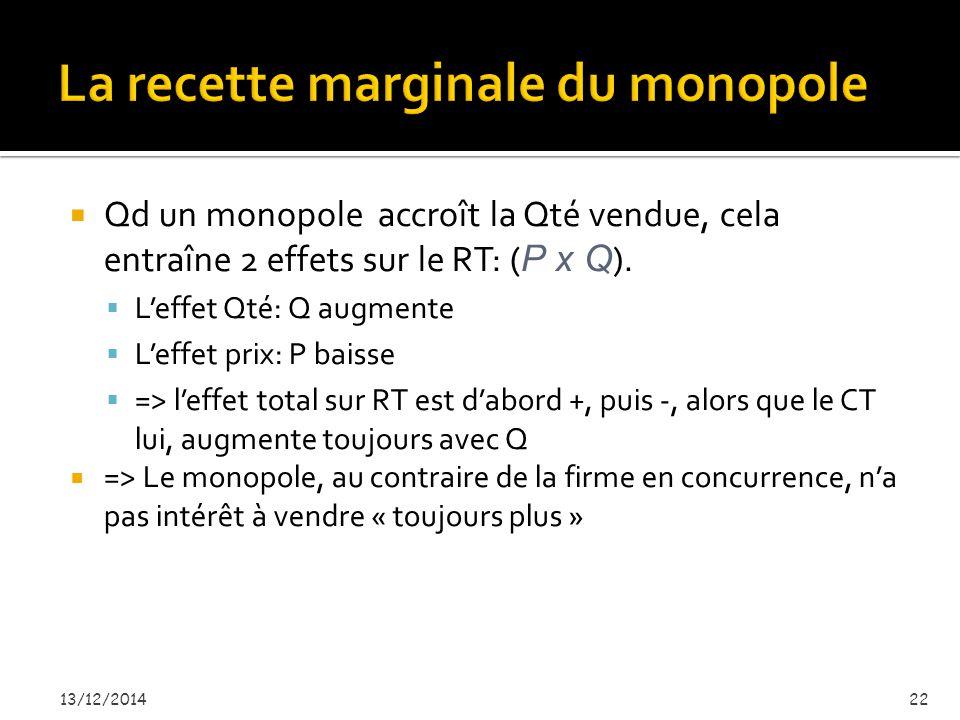 Quantité Prix $11 10 9 8 7 6 5 4 3 2 1 0 -2 -3 -4 Demande (recette moyenne) Recette marginale 12345678 1.La courbe de RM= P est la courbe de demande au monopole 2.La courbe de Rm est en dessous de la courbe de RM car Rm < P à chaque niveau de P