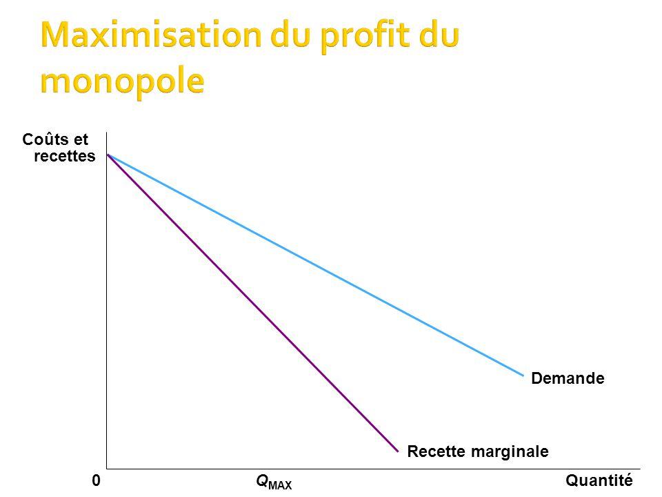  Pour maximiser son profit, le monopole doit produire la Qté qui égalise la recette marginale et le coût marginal  Pour vendre cette Qté, il doit trouver sur la courbe de demande le prix qui incite les consommateurs à acheter cette Qté 13/12/201423