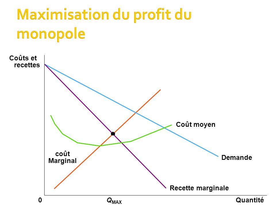 QuantitéQ MAX 0 Coûts et recettes Demande Coût moyen Recette marginale Marginal coût