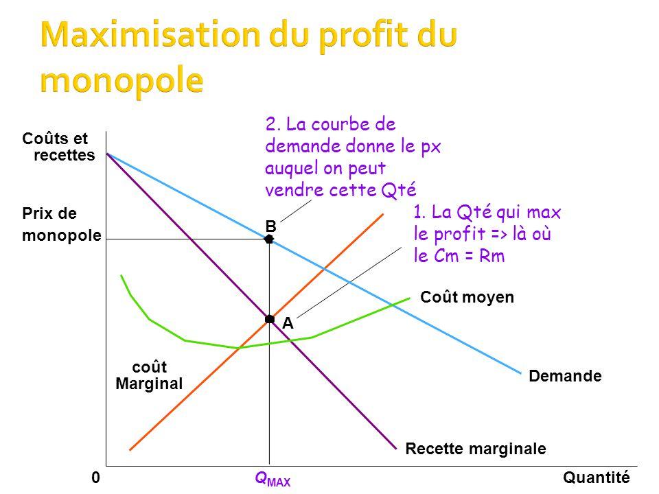 QuantitéQ MAX 0 Coûts et recettes Demande Coût moyen Recette marginale Marginal coût A 1.