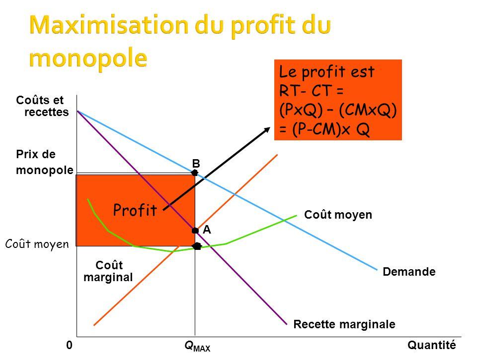 Profit Prix de monopole QuantitéQ MAX 0 Coûts et recettes Demande Coût moyen Recette marginale marginal Coût B A Coût moyen Le profit est RT- CT = (PxQ) – (CMxQ) = (P-CM)x Q