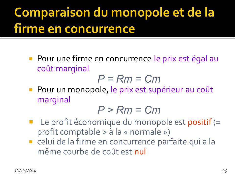  Pour une firme en concurrence le prix est égal au coût marginal P = Rm = Cm  Pour un monopole, le prix est supérieur au coût marginal P > Rm = Cm  Le profit économique du monopole est positif (= profit comptable > à la « normale »)  celui de la firme en concurrence parfaite qui a la même courbe de coût est nul 13/12/201429