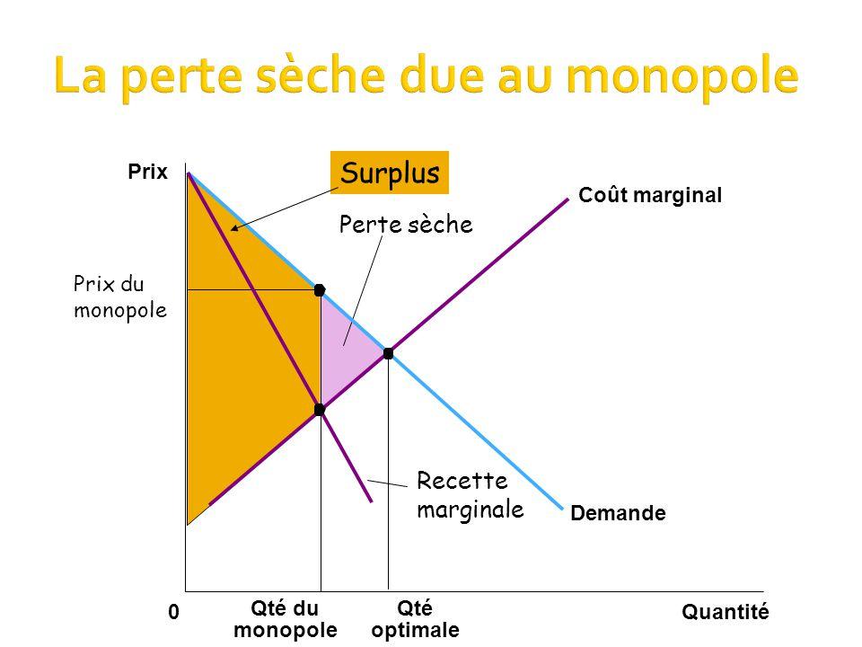 Quantité0 Qté optimale Qté du monopole Demande Coût marginal Prix Recette marginale Perte sèche Prix du monopole Surplus