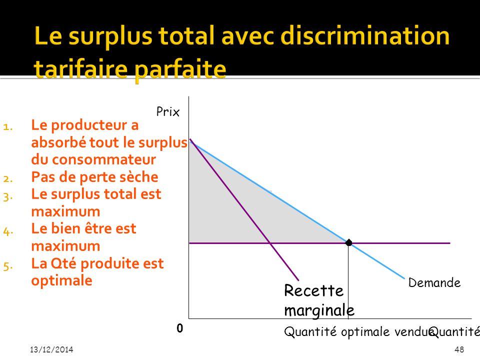 13/12/201447 Prix 0 Quantité Quantité vendue Demande Profit = Surplus du producteur = surplus total Pour simplifier, on suppose que le CF est nul et que le Cm = CVM = CM est constant Recette marginale Surplus du consommateur = zéro