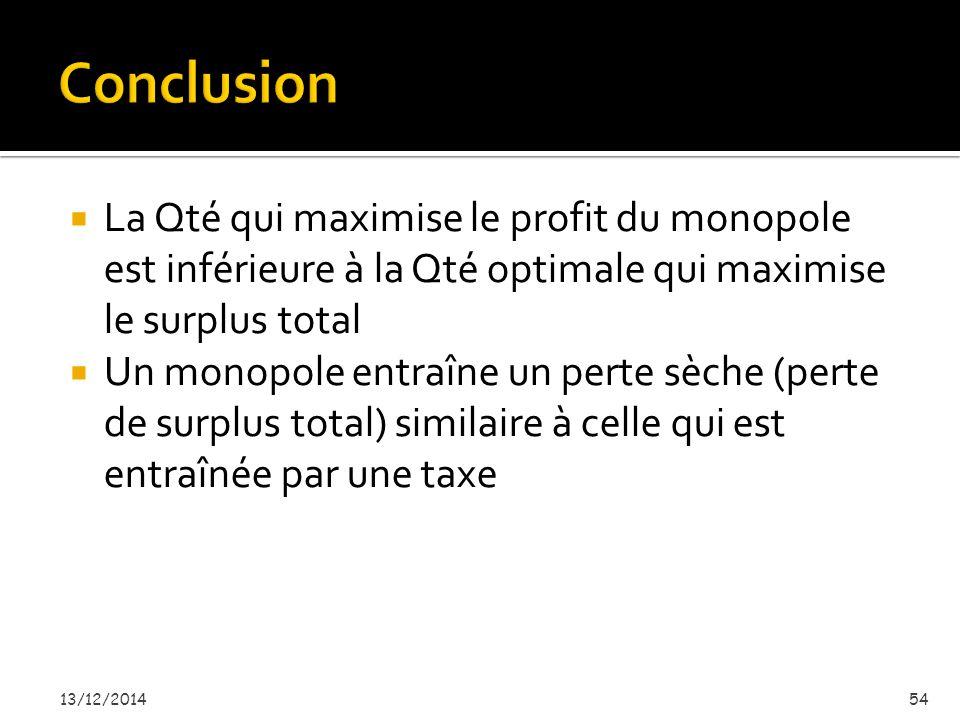  La Qté qui maximise le profit du monopole est inférieure à la Qté optimale qui maximise le surplus total  Un monopole entraîne un perte sèche (perte de surplus total) similaire à celle qui est entraînée par une taxe 13/12/201454