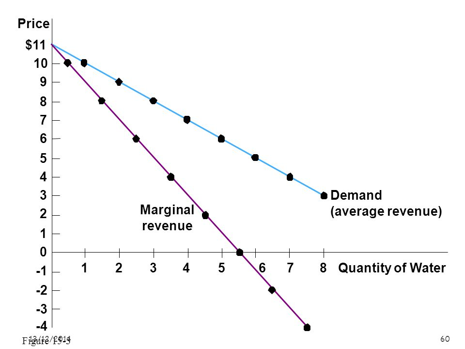 13/12/201460 Quantity of Water Price $11 10 9 8 7 6 5 4 3 2 1 0 -2 -3 -4 Demand (average revenue) Marginal revenue 12345678 Figure 15-3