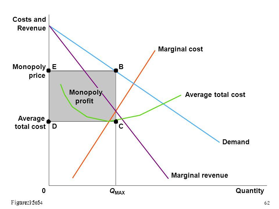 13/12/201461 Monopoly price QuantityQ1Q1 Q2Q2 Q MAX 0 Costs and Revenue Demand Average total cost Marginal revenue Marginal cost B 1.